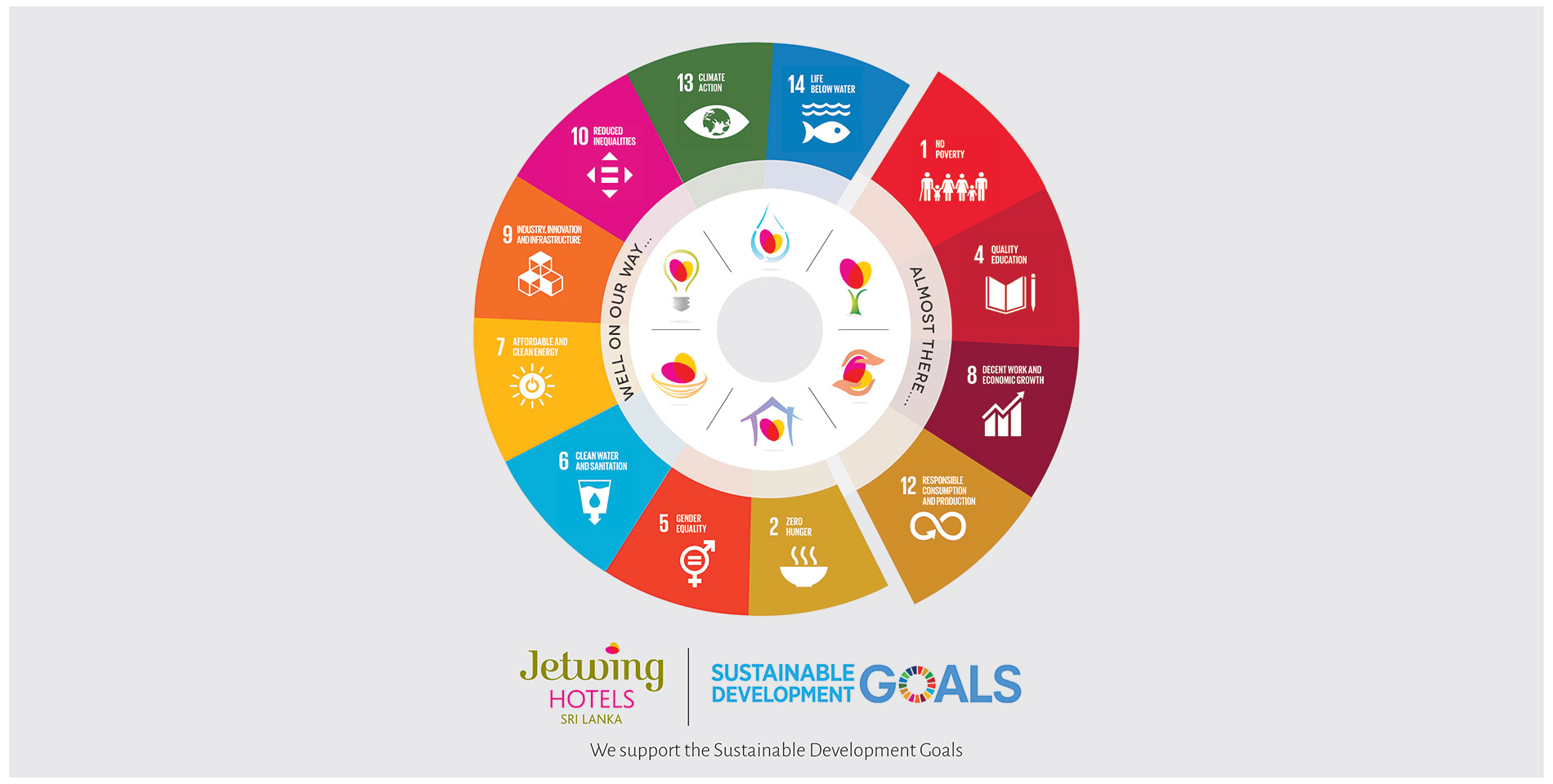 SDGs and Jetwing